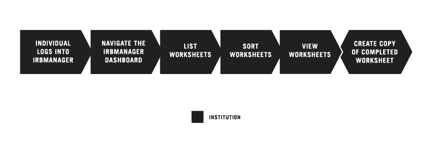 Copying Local Context Worksheets in IRBManager graphic