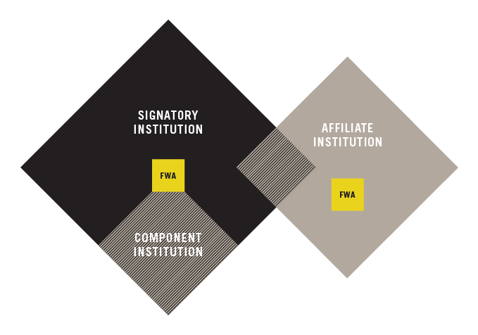 Roles Within CIRB graphic