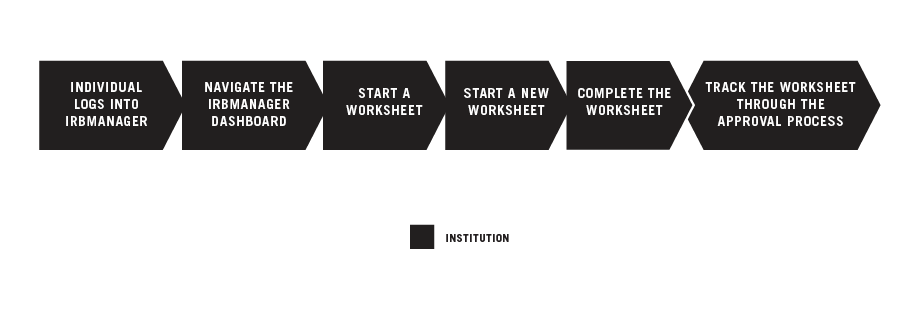 Starting a New Worksheet graphic