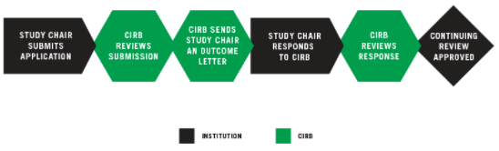 Submitting A Study For Continuing Review graphic