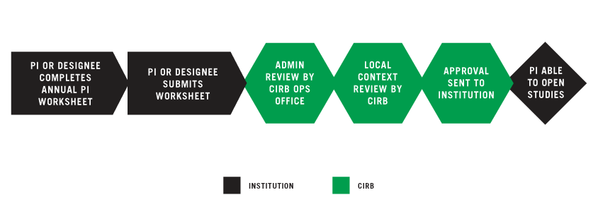Establishing your Principal Investigator graphic
