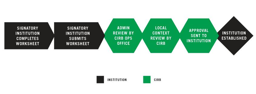 Establishing your Signatory Institution graphic